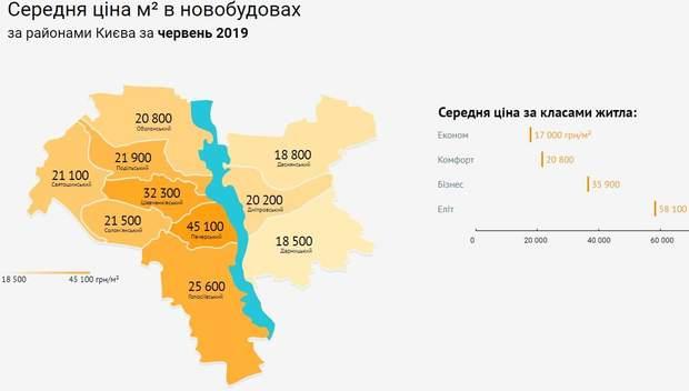 ціни на квартири Київ новобудови райони