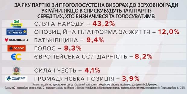 Рейтинг партій за результатами опитування Центру