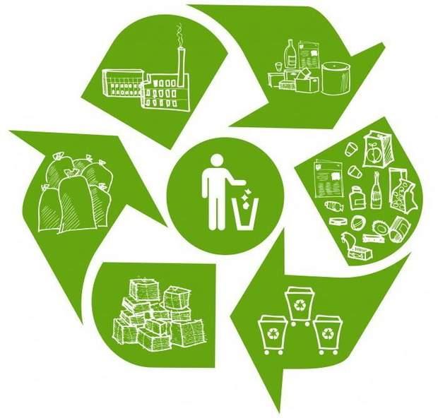 перероблення відходів