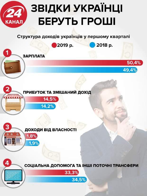 Звідки українці беруть гроші