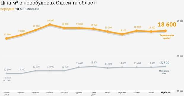 ціни на квартири новобудови Одеса червень 2019