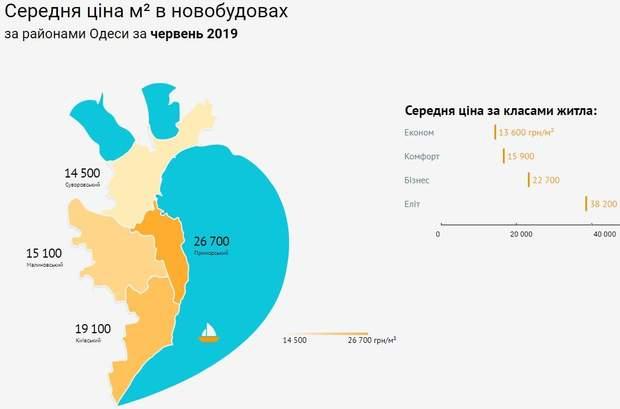 Ціни на квартири Одеса новобудови райони