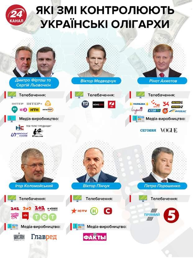 якими змі в україні володіють олігархи