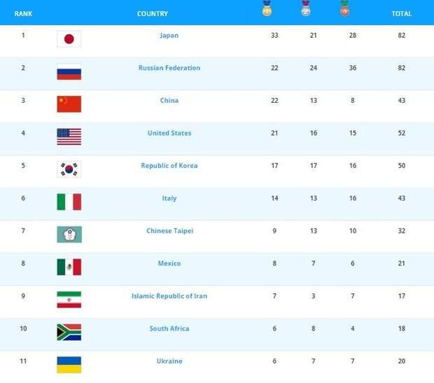 Всесвітня Універсіада-2019: українці здобувають золоті медалі