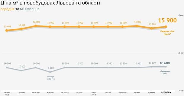 Львів квартири ціни на квартири