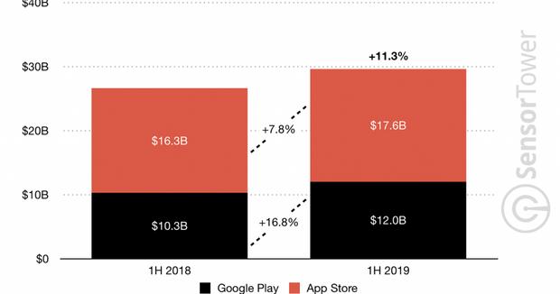 Скільки користувачі витратили на мобільні ігри