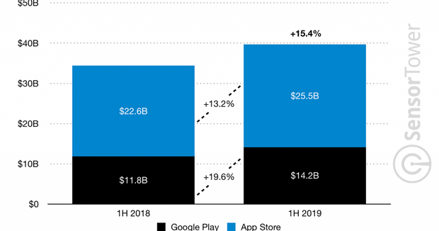 скільки заробили мобільні додатки у 2019 році