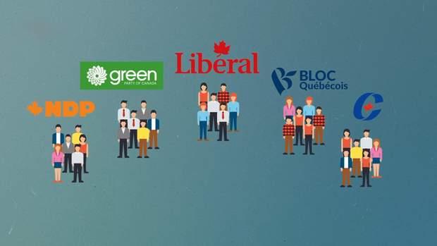 Основні партії Канади