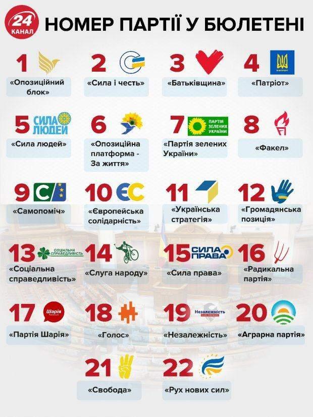 Список партій