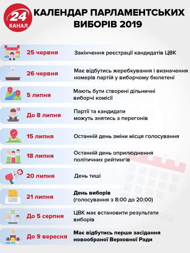 Парламентські вибори, розклад, календар