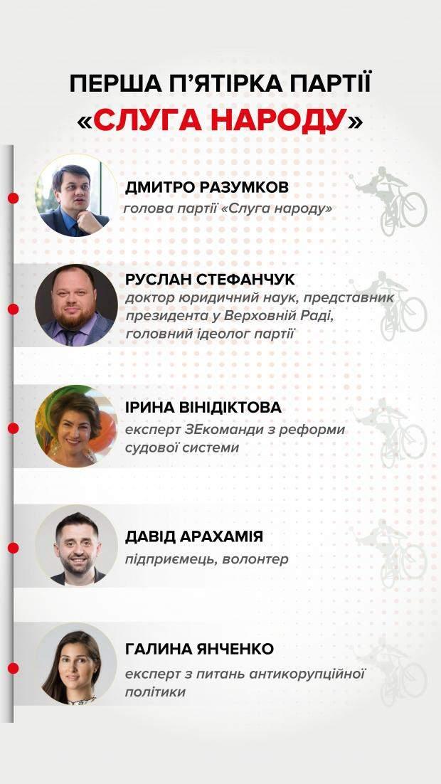 лідери партії слуга народу