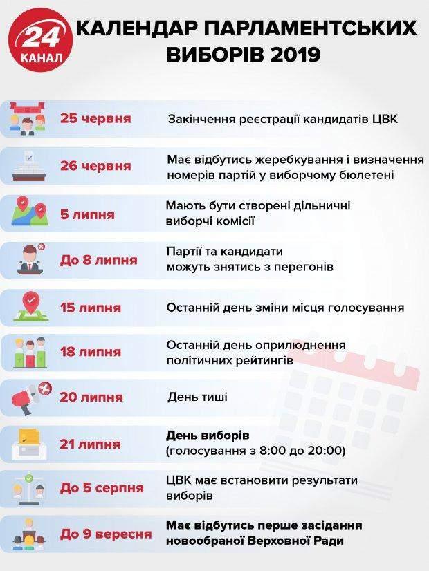 Вибори до Верховної Ради 2019