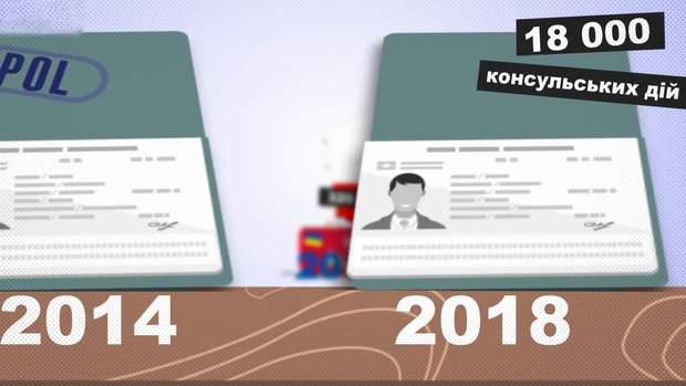 Наскільки зросла кількість українських мігрантів в Польщі