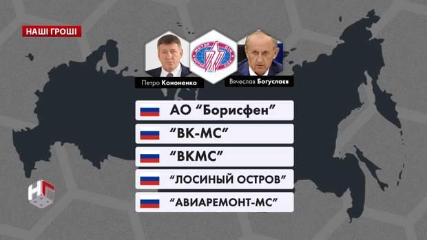 богуслаєв кононенко мотор січ росія
