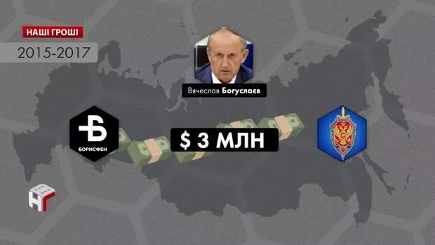 богуслаєв фсб 3 млн доларів