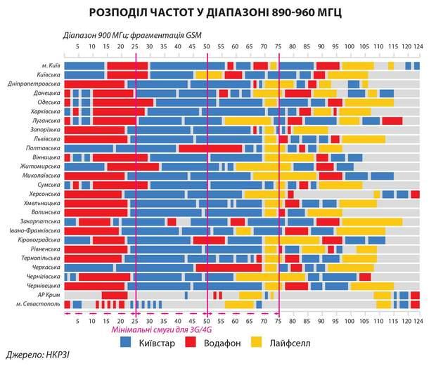 розподіл частот україна інтернет