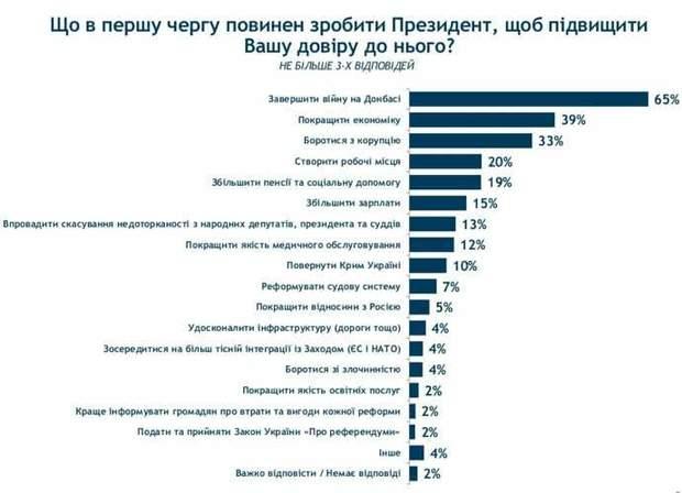 соціологічне опитування групи Рецтинг про президента Зеленського