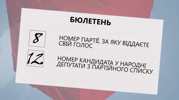 бюлетені виборчий кодекс