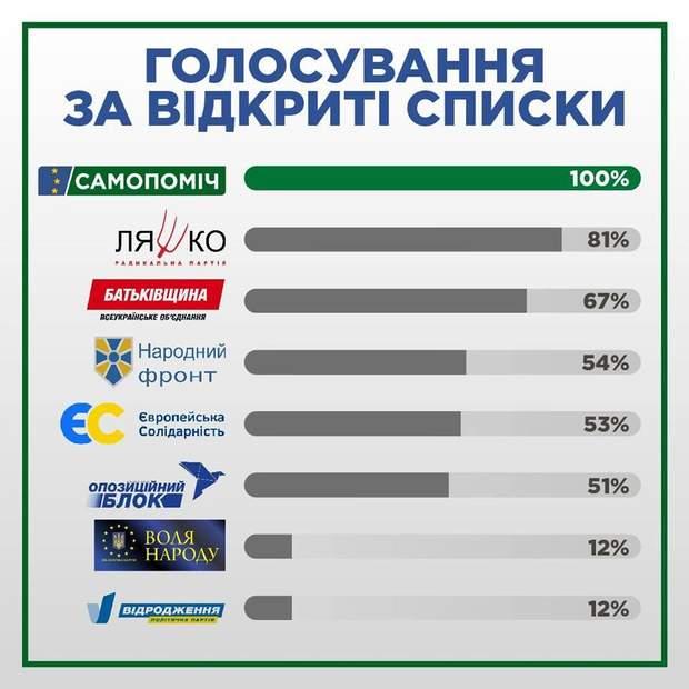 які партії голосували за новий Виборчий кодекс за відкритими списками інфографіка