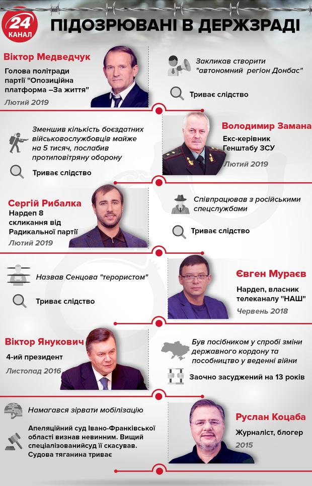 Державна зрада, Медведчук, Янукович