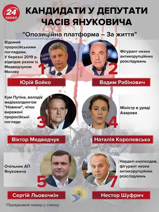 кандадати у народні депутати список Опозиційна платформа За життя