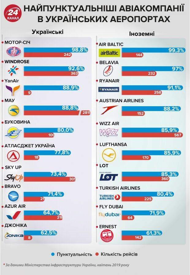Найпопулярніші авіакомпанії, українські аеропорти