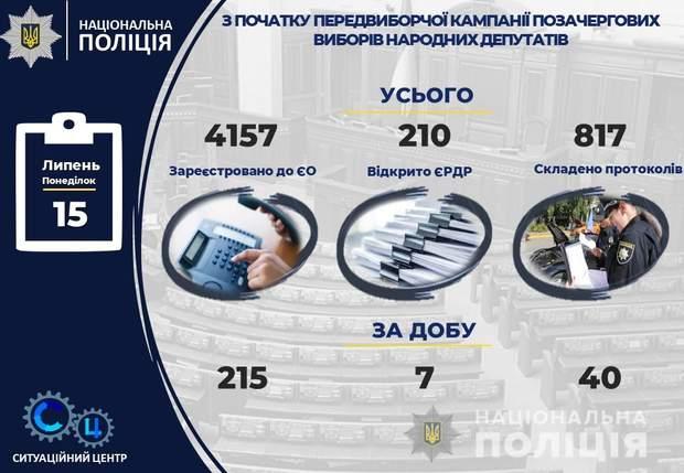 Вибори до Верховної Ради, порушення, виборчий процес