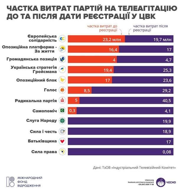 витрати на рекламу ТБ агітація вибори парламентські вибори