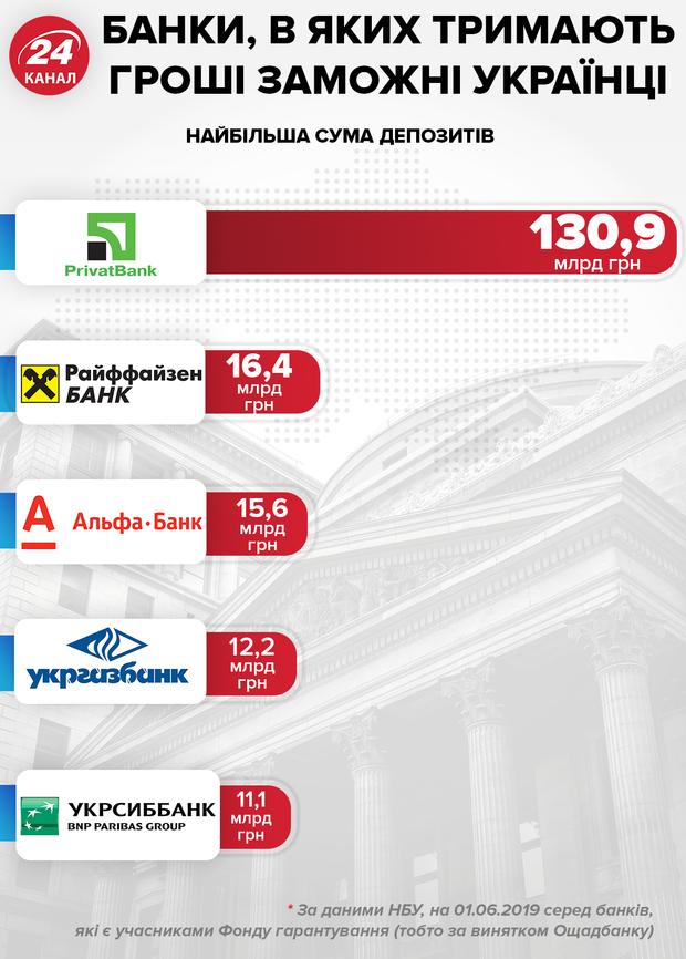 Депозити українців