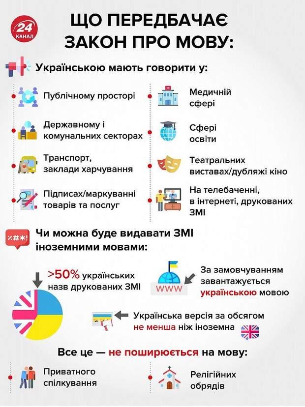Мовний закон, українська мова