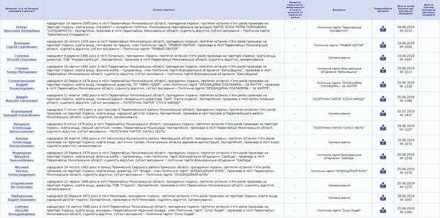 Кандидати у депутати, 132 виборчий округ