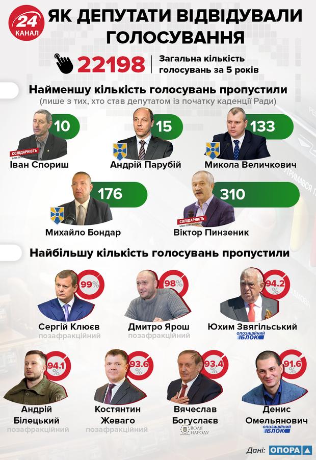 Як депутати ходили на голосування