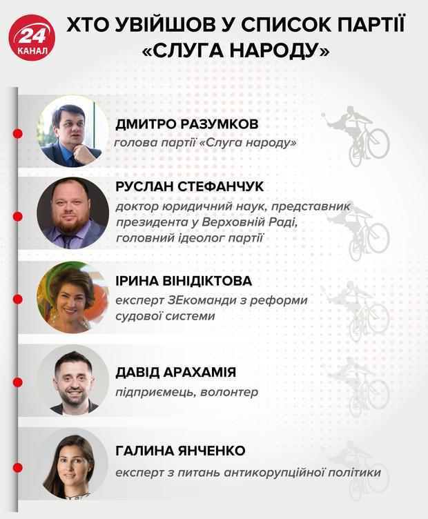 слуга народу партія топ-5 кандидатів