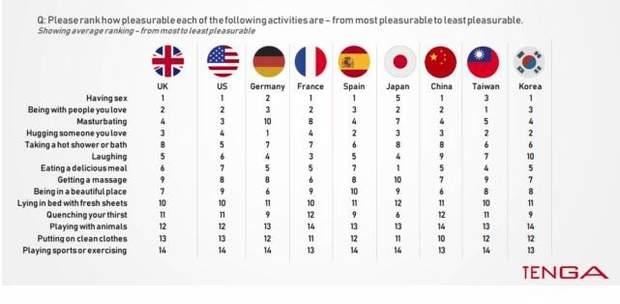 Цікавість до сексу у різних країн світу