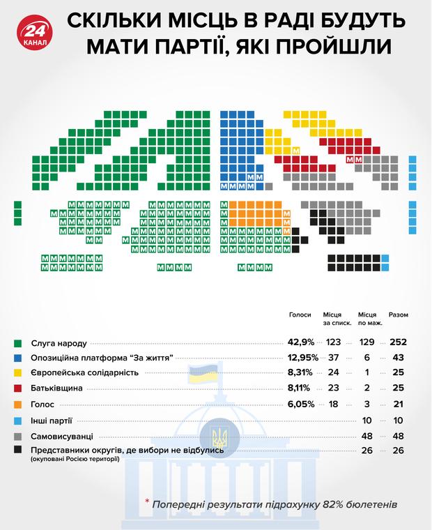 результати виборів парламентські вибори 2019 партії ЦВК результати