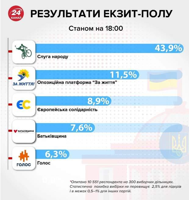 Екзит-пол, парламентські вибори, результати