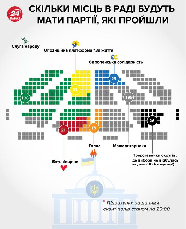 скільки місць матимуть партії у новому парламенті