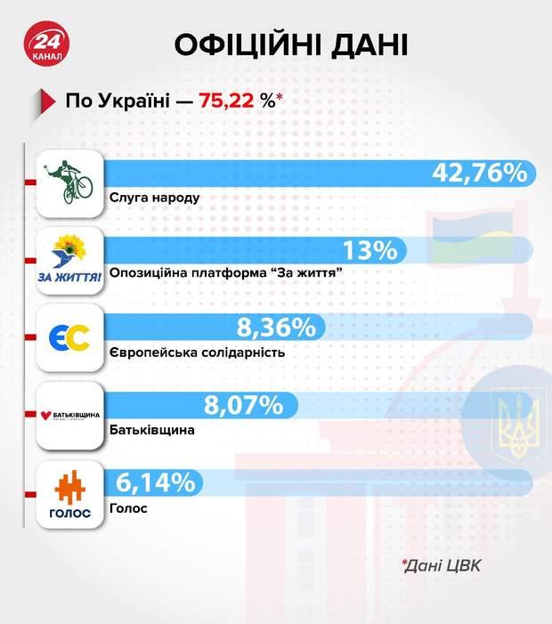 Результати ЦВК