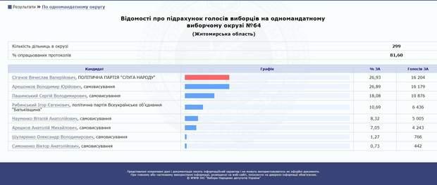 Результати виборів на окрузі №64 у Коростені