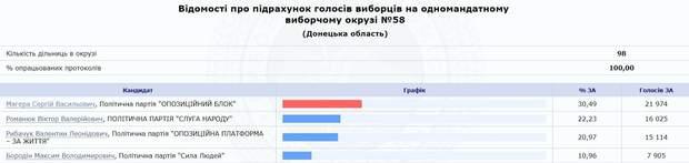 Голосування Маріуполь