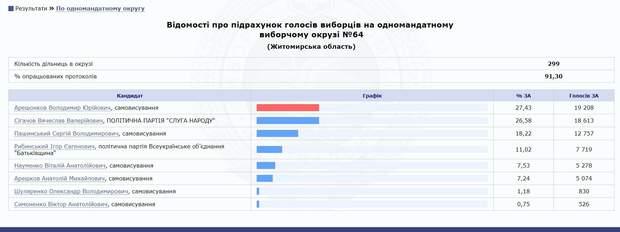 Результати виборів на окрузі №64
