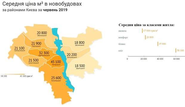 ціни на нерухомість новобудови Київ червень 2019