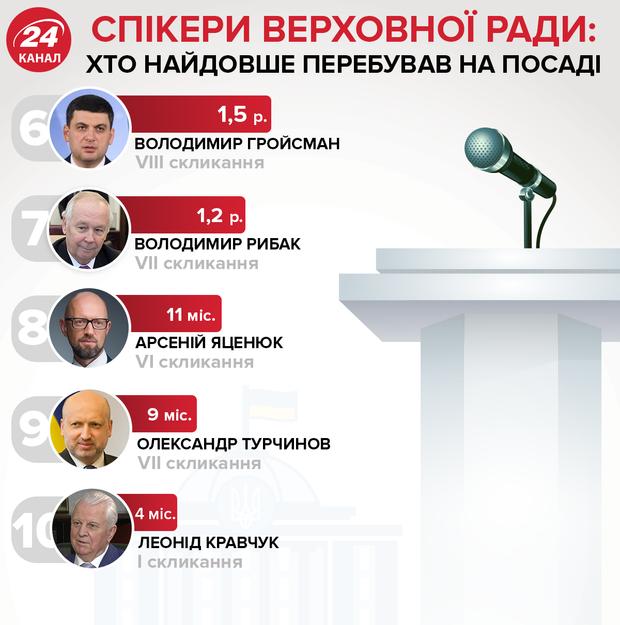 спікери Верховної Ради, Гройсман, Парубій, Яценюк, Рибачук