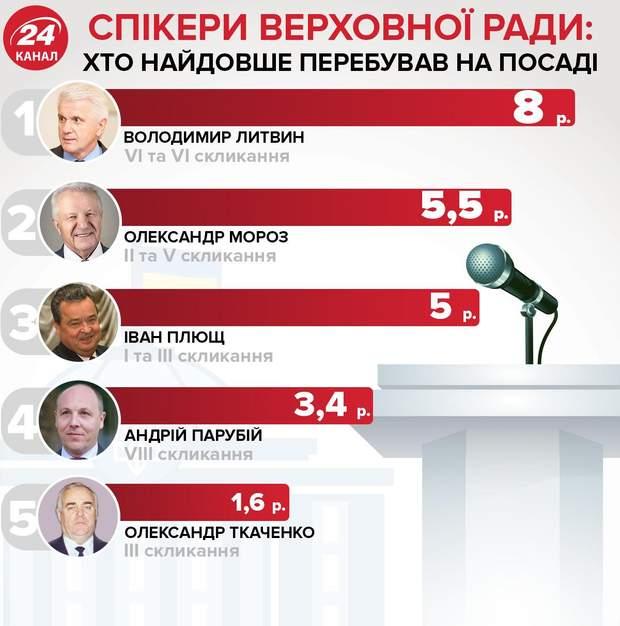 Хто найдовше перебував на посаді спікера Верховної Ради