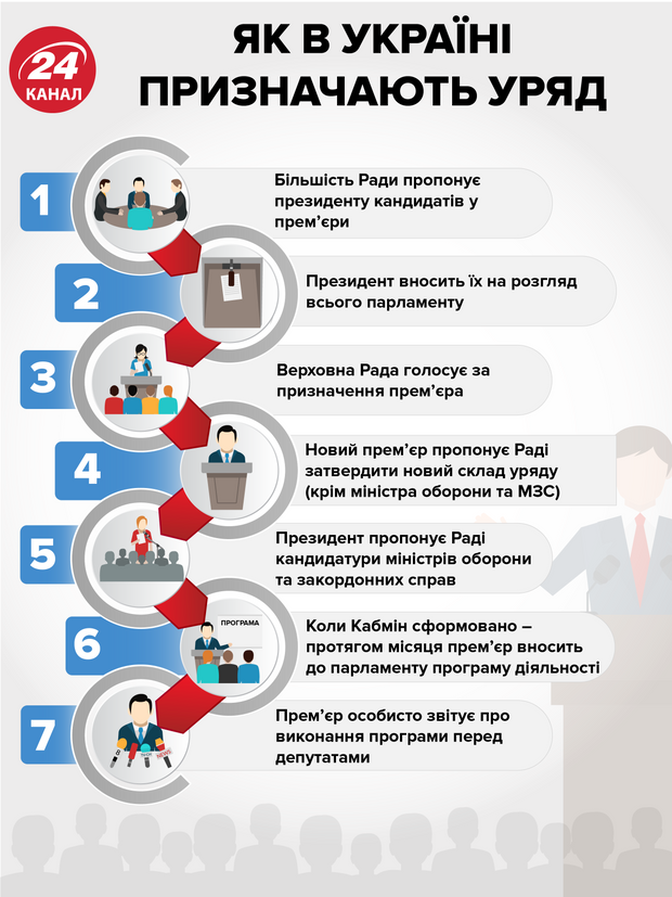 як в Україні формують кабінет міністрів