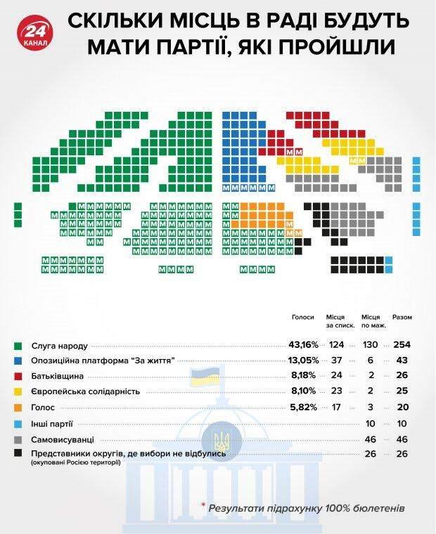 Розподіл місць в Раді, результати виборів