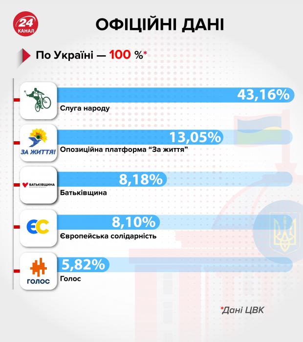 Результати виборів, рейтинги партій