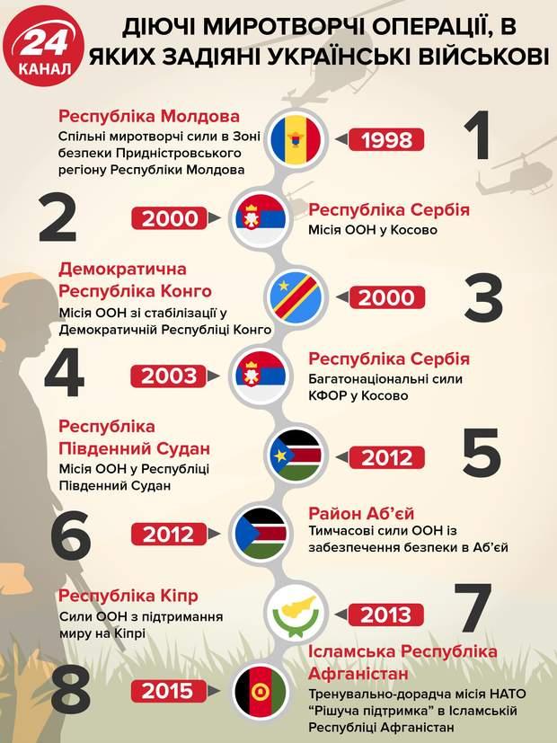Українські миротворці, миротворчі місії