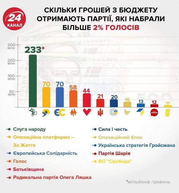 Парламентські вибори, фінансування партій