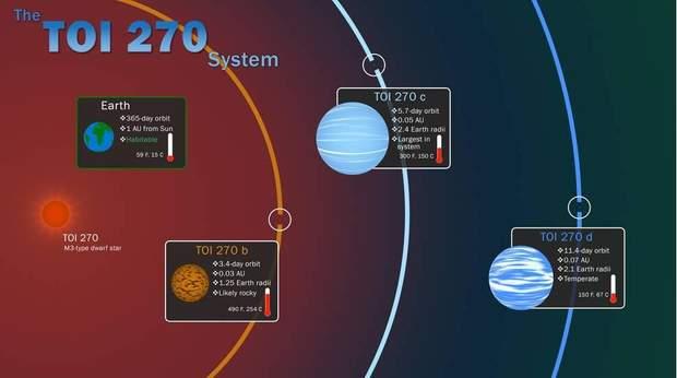 виявили три нові екзопланети